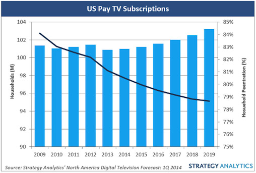 Pay TV providers will experience modest gains through 2019 (source: Strategy Analytics).