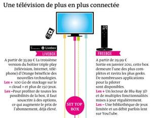 digital_entertainment_marketing_télévision connectée