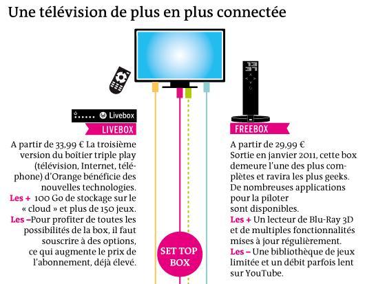 digital_entertainment_marketing_télévision connectée