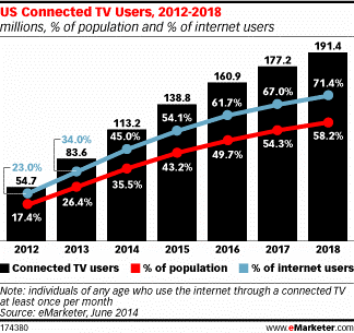 emarketer-connected-tv