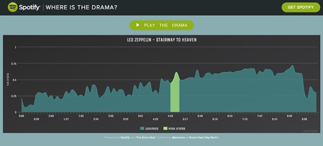digital entertainment post spotify where's the drama