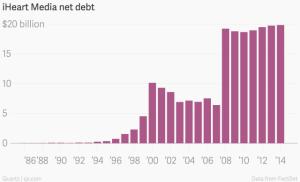 iHeart_Media_net_debt_Net_debt_chartbuilder