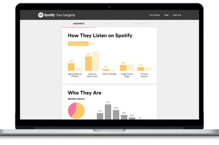 Spotify ouvre ses statistiques aux artistes pour les convaincre de rester